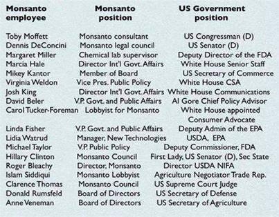 monsanto-government-chart